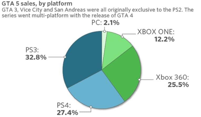 GTA 5 Verkäufe aufgeteilt nach Plattform